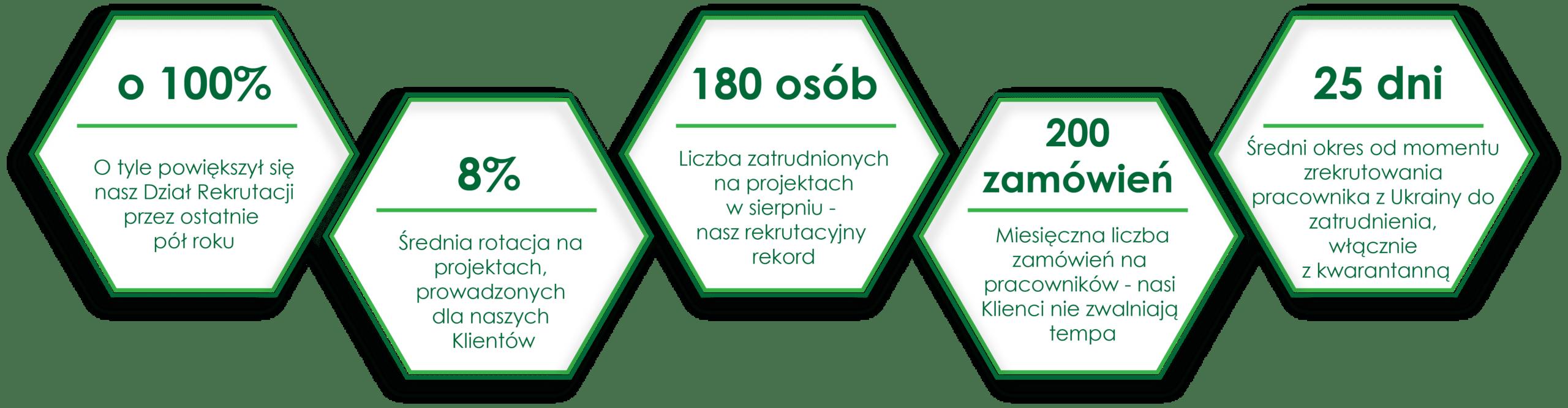 Agencja zatrudnienia AB OVO Solutions - infografika